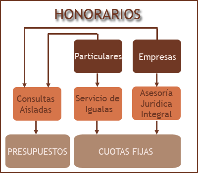 Honorarios